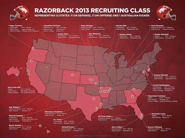 2013 Razorback Recruiting Class