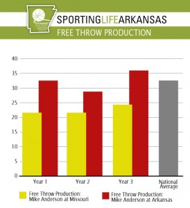 Sporting Life Arkansas FF Chart Mike Anderson