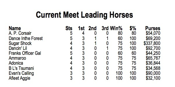 Oaklawn park meet standing page 2 thru april_6