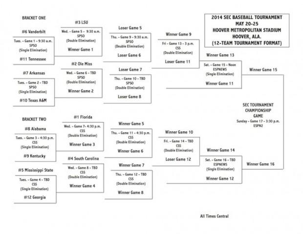 Razorbacks Head to SEC Baseball Tournament as 7 Seed