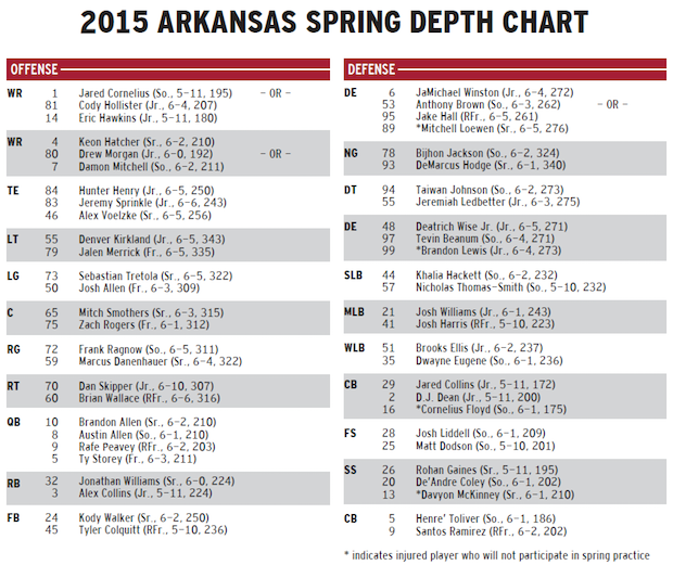 razorback football team spring depth chart